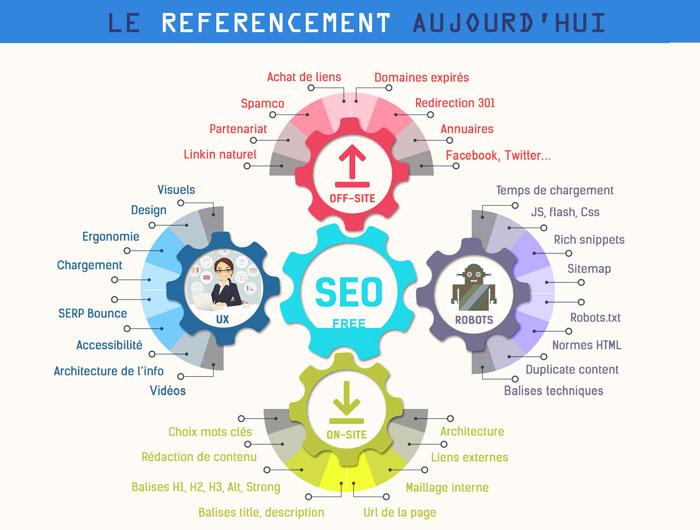 referencement site internet Paris